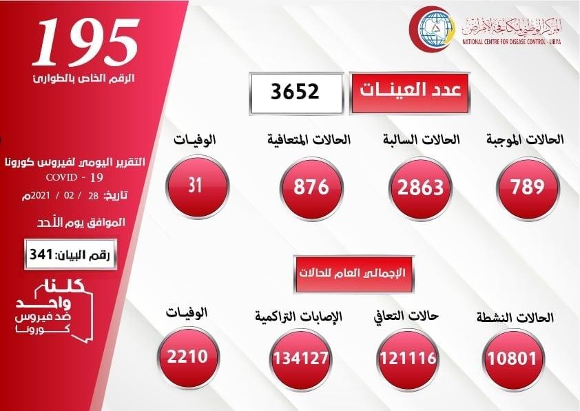 تسجيل 789 حالة إصابة جديدة بكورونا في ليبيا